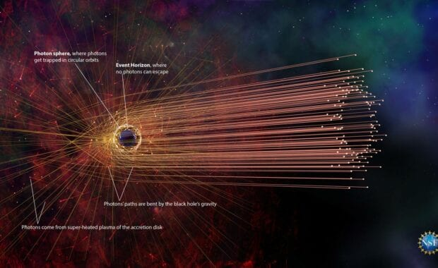 photons bent around blakc hole